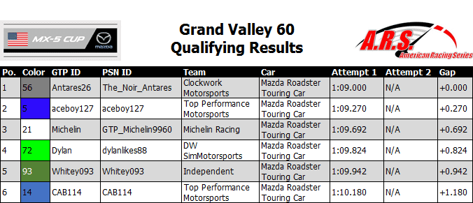 Grand Valley 60 Qualifying Results.PNG