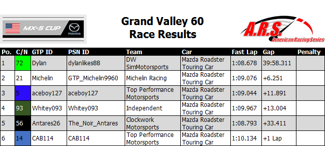 Grand Valley 60 Race Results.PNG