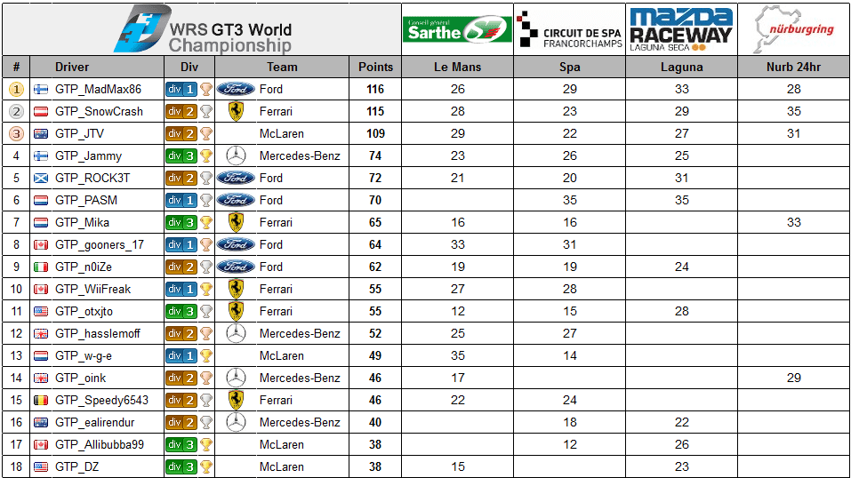 GT3 Final Points.PNG
