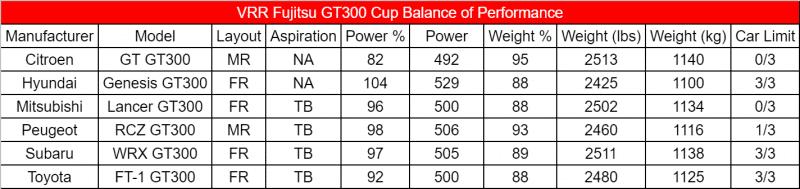 GT300 Cup BoP v1.1.png