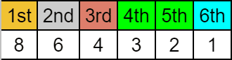 GT300 Cup Manufacturer points scale.png