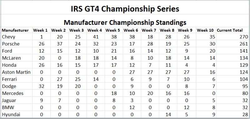 GT4 Season 2 Manufacturer - Final Standings.PNG