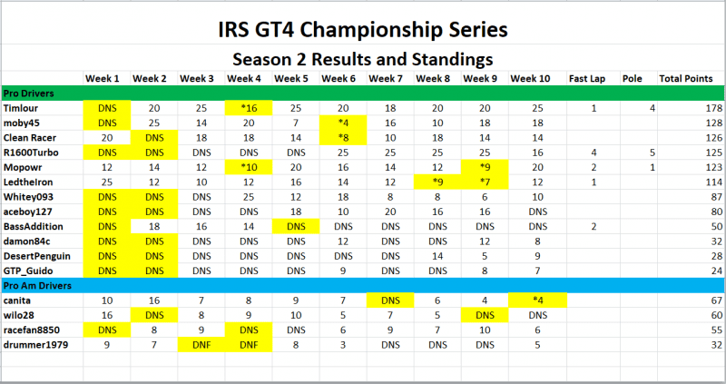 GT4 Season 2 Standings - Final Results with drop races.PNG