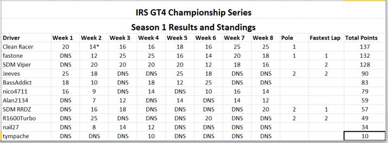 GT4 Week 8 Final Results.PNG