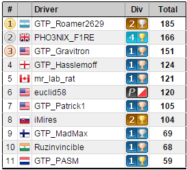 gt6-career-IBoverall-points.PNG