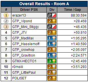 gt6-event027.5-A-overall.PNG