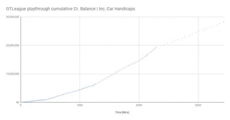 GTLeague playthrough cumulative Cr. Balance _ Inc. Car Handicaps (1).png