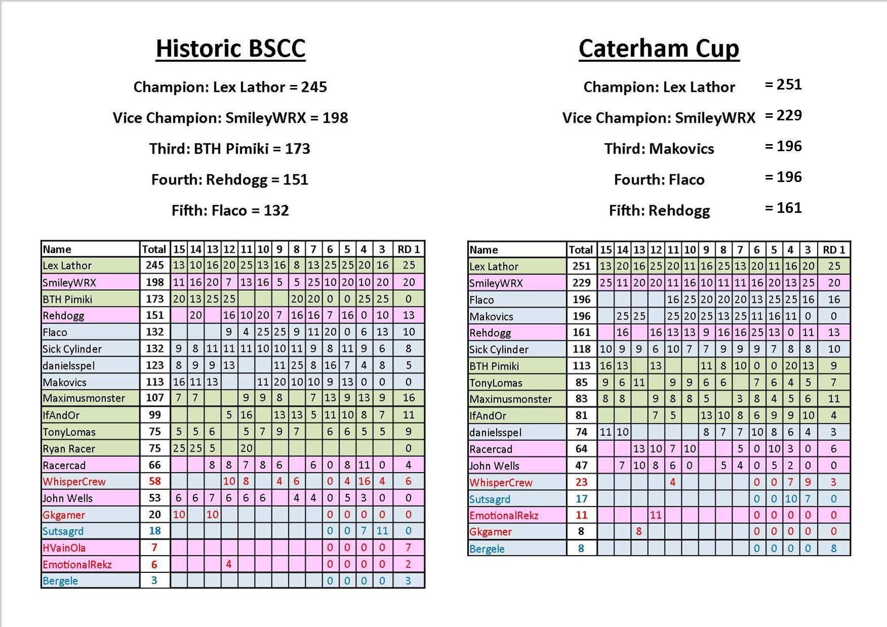 Historic BSCC & Caterham Cup Points.jpg