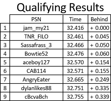 Honda 300k Qualifying Results.PNG