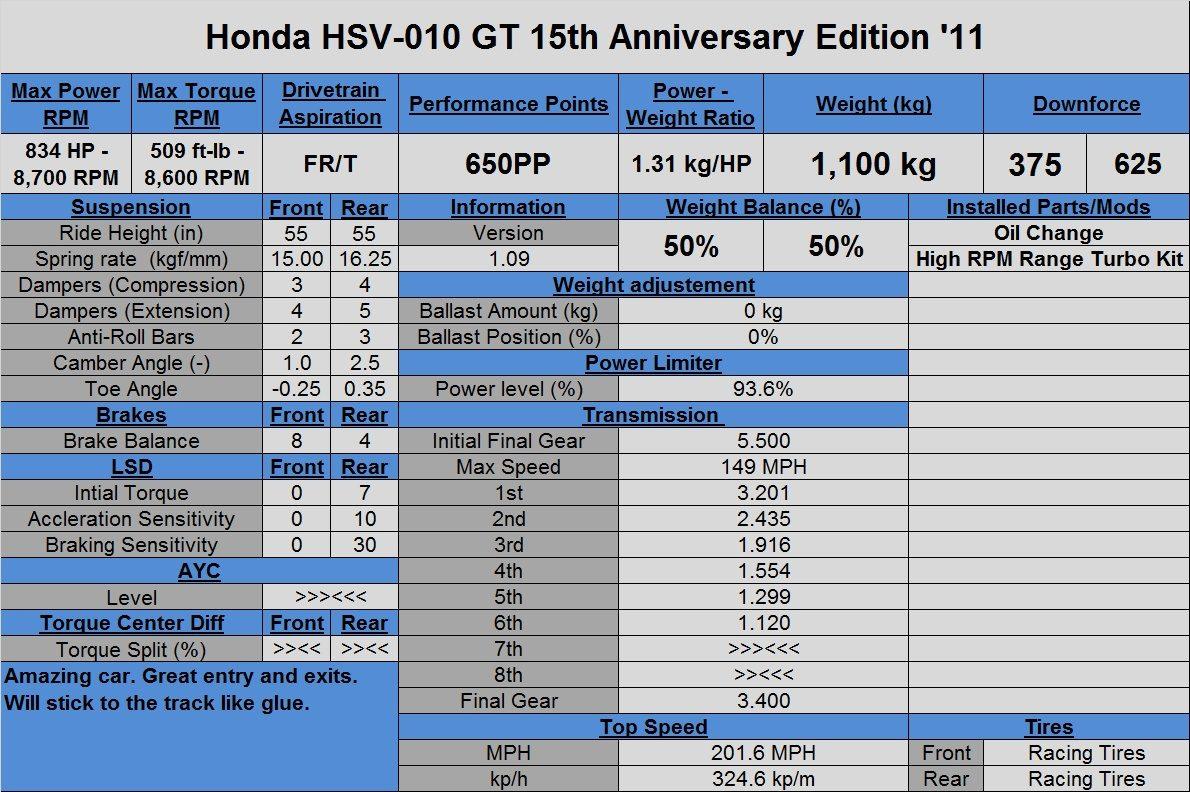 Honda HSV-010 GT 15th Anniversary Edition '11.jpg