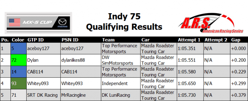 Indy 75 Qualifying Results.PNG