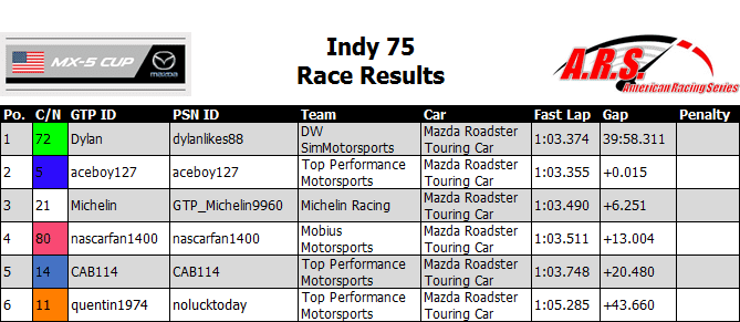 Indy 75 Race Results.PNG