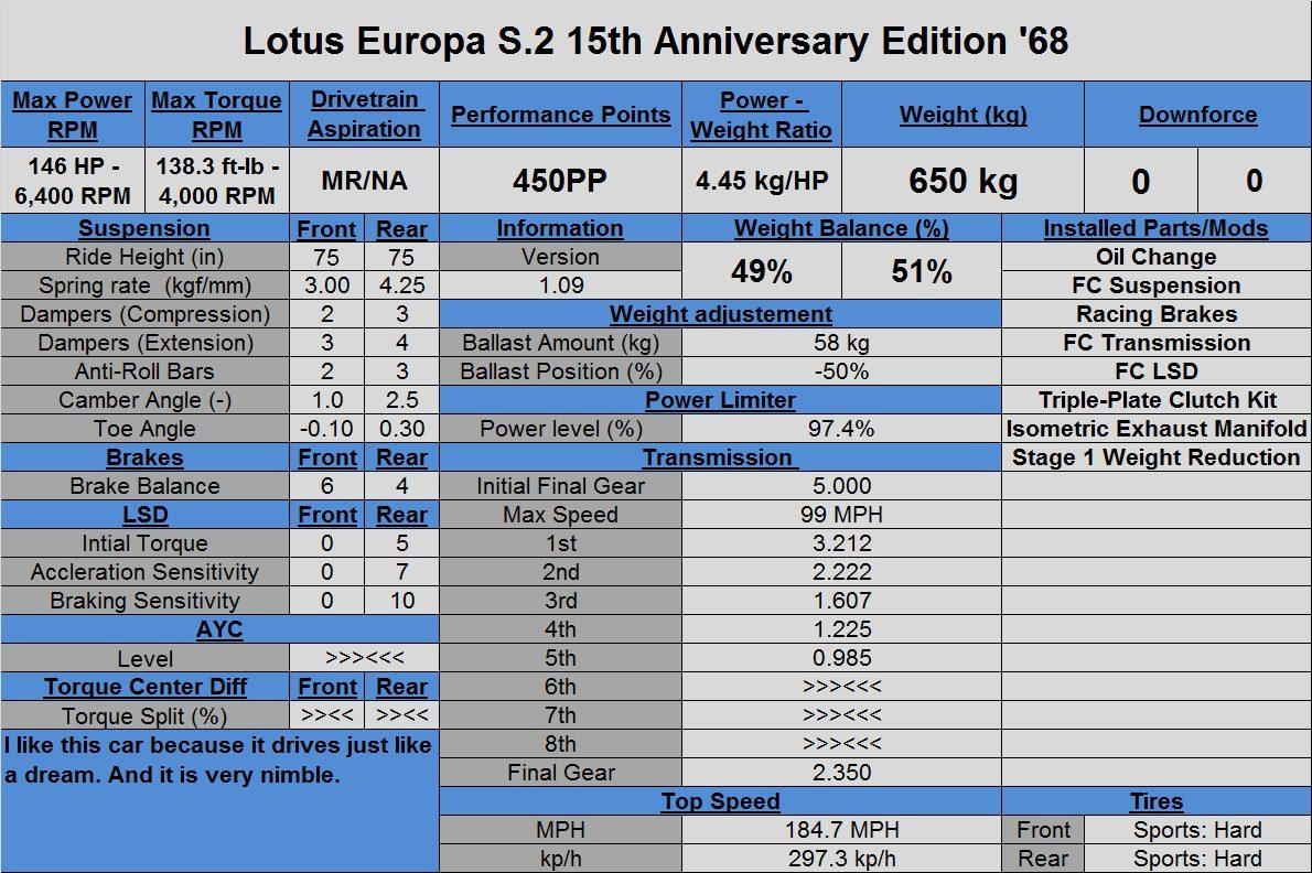 Lotus Europa S.2 15th Anniversary Edition '68.jpg