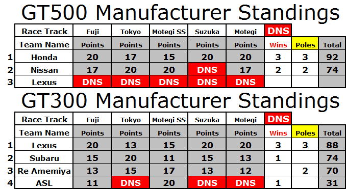 Manufacturer Standings.PNG