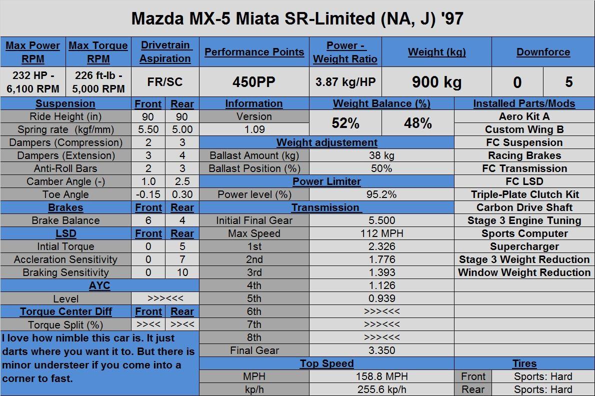 Mazda MX-5 Miata SR-Limited (NA, J) '97.jpg