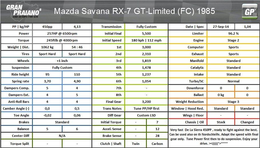Mazda savana rx-7 gt- limited (FC) 1985.jpg