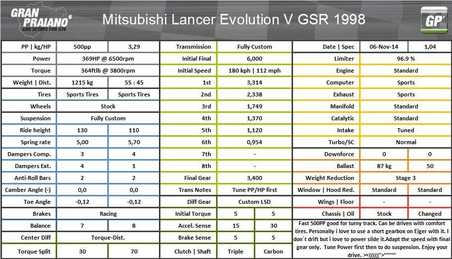 mitsubishi lancer evo V GSR 1998.jpg