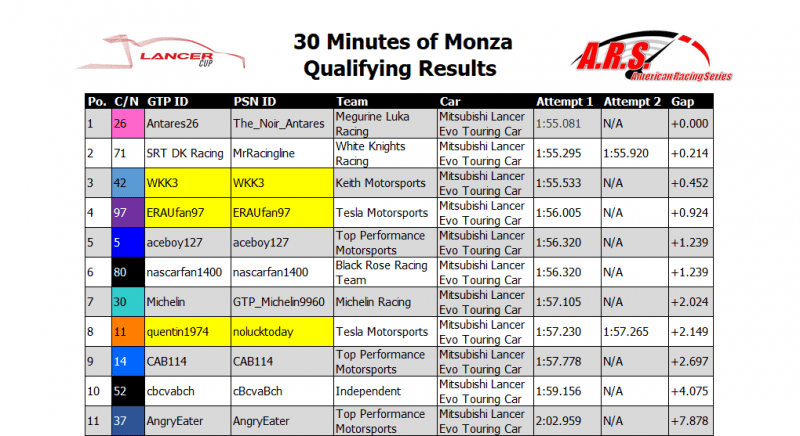 Monza Qualifying Results.PNG