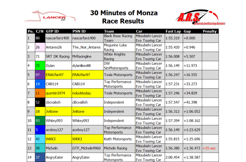 Monza Race Results.PNG