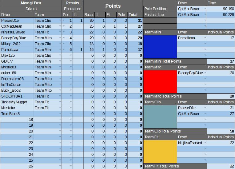 Motegi Results.png