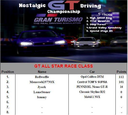 NDC Standings Race.JPG