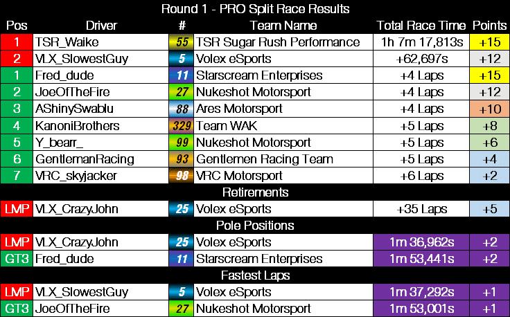 NES_Round_1_-_PRO_Split.png