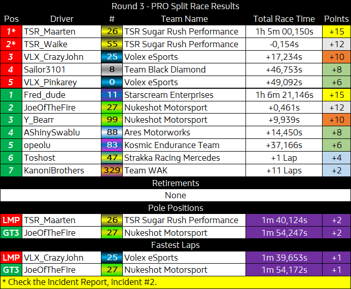 NES_Round_3_-_PRO_Split_Results.png
