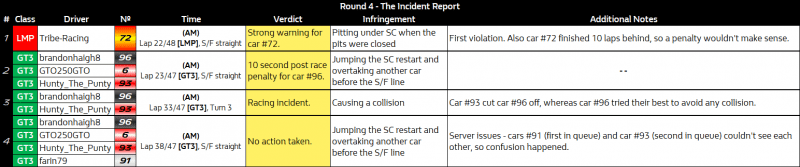 NES_Round_5_-_The_Incident_Report.png
