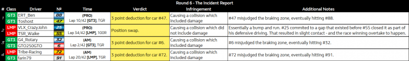 NES_Round_6_-_The_Incident_Report.png