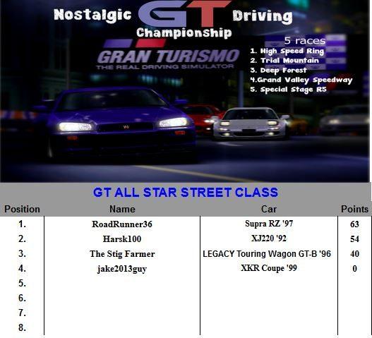 NGTDC Standings.JPG