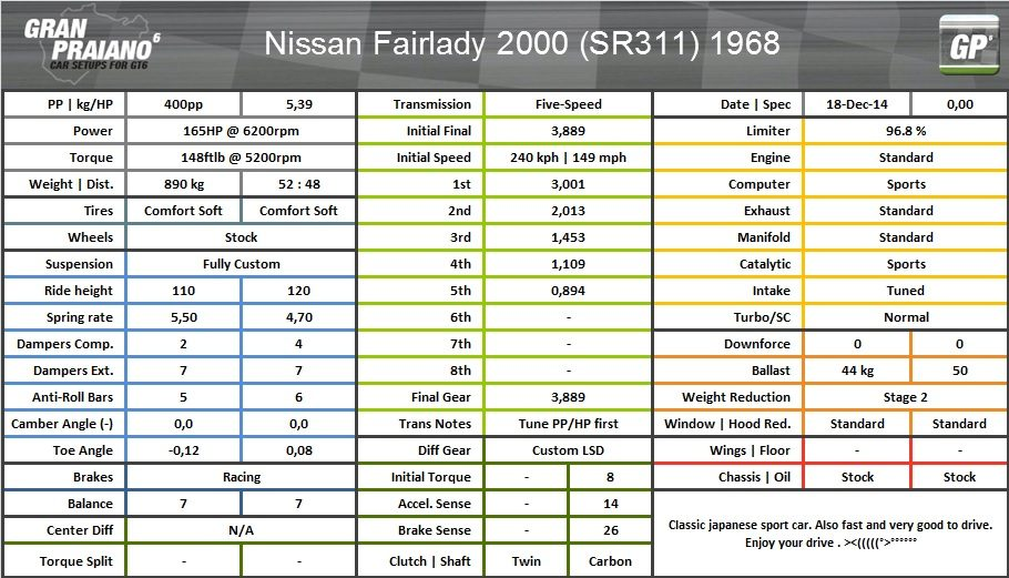 nissan fairlady 2000 (SR311) 1968.jpg
