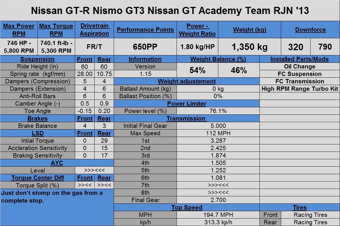 Nissan GT-R Nismo GT3 Team RJN '13 (Tune).jpg