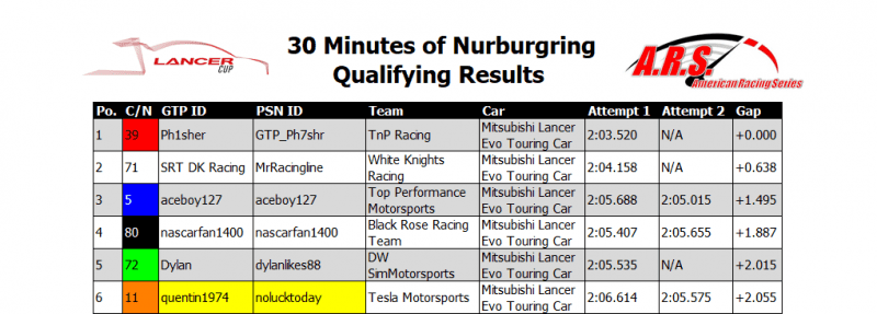 Nurburgring Qualifying Results.PNG