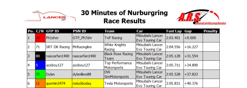 Nurburgring Race Results.PNG