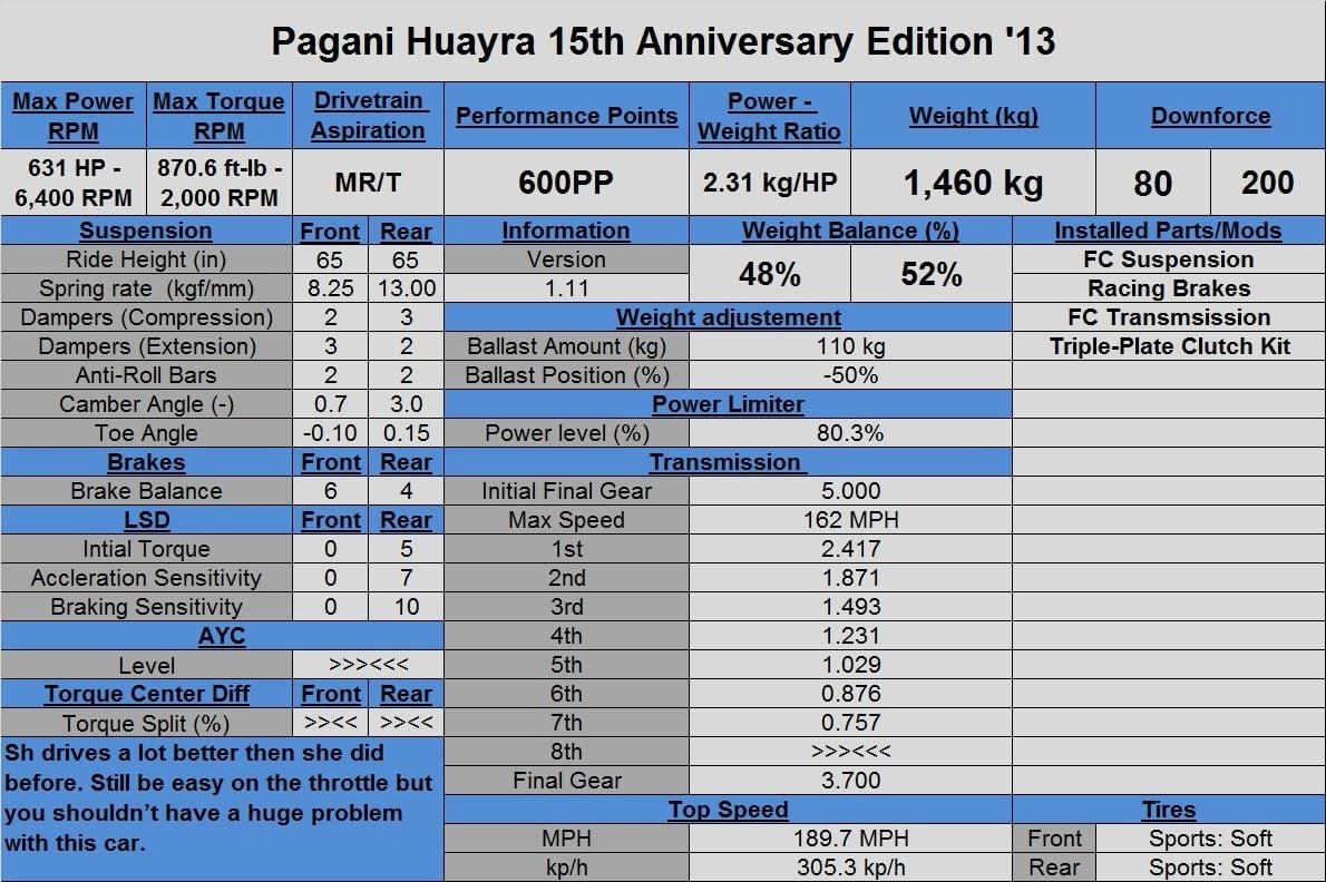 Pagani Huayra 15th Anniv '13 (Tune).jpg
