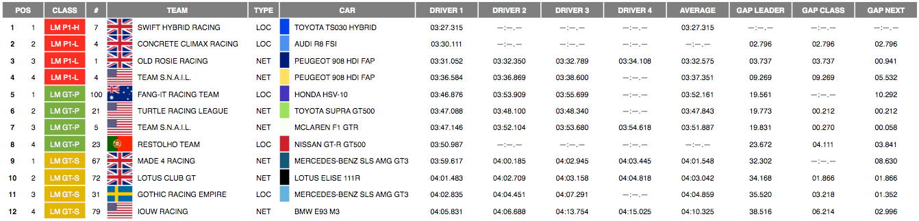 PC by Fastest Lap.png