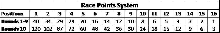 Point system.png