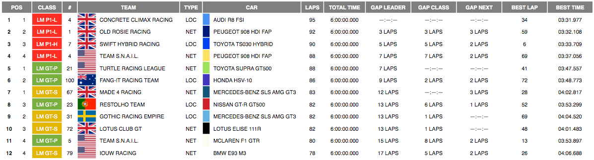 Provisional Classification after 6 hours.png
