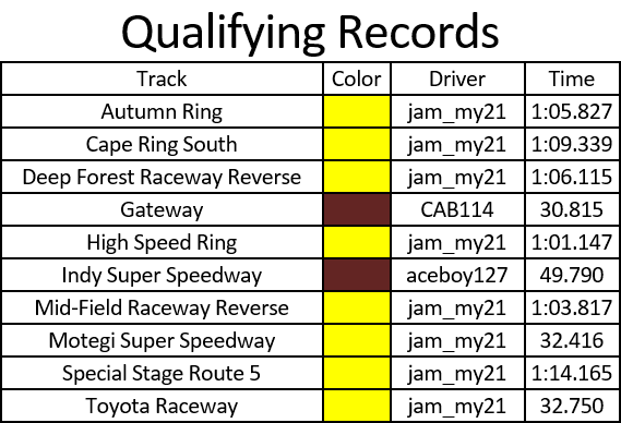 Qualifying Records.PNG