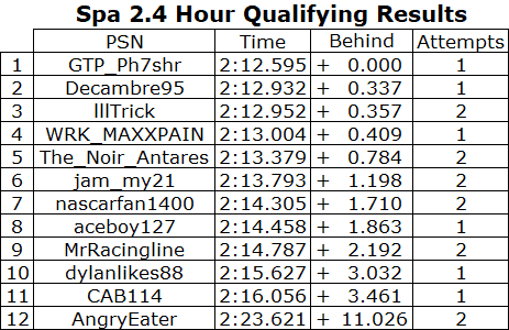 Qualifying Results.PNG