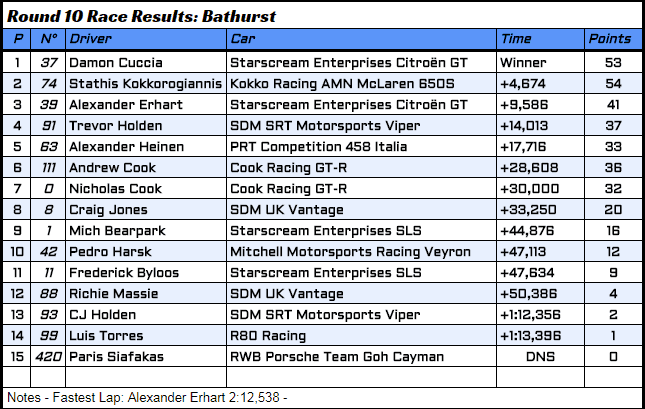 R10 - 5 - Race Results.PNG