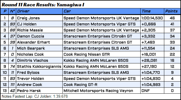 R11 - 5 - Race Results.PNG