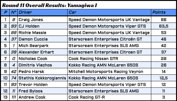 R11 - 6 - Overall Results.PNG