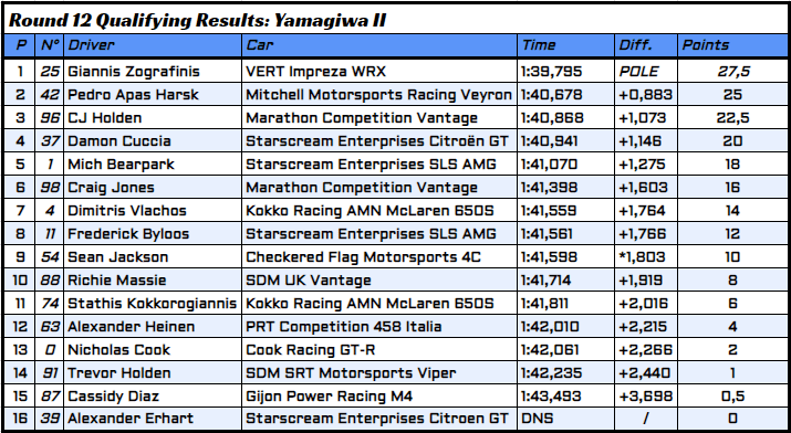 R12 - 2 - Qualifying Results.PNG