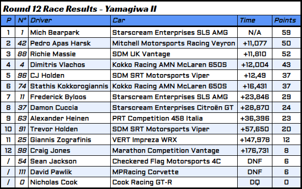 R12 - 3 - Race Results.PNG