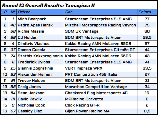 R12 - 4 - Overall Results.PNG