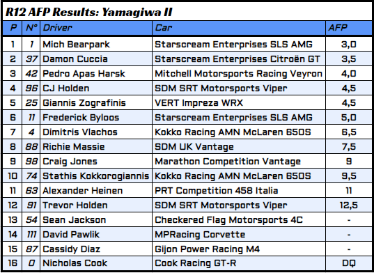 R12 - 5 - AFP Results.PNG