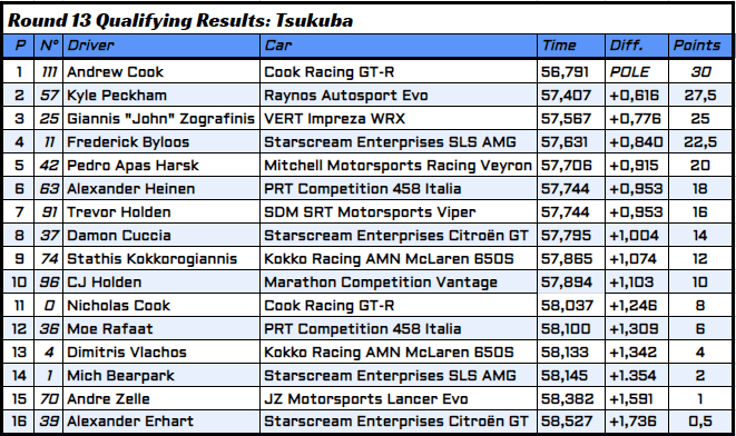 R13 - 2 - Qualifying Results.PNG