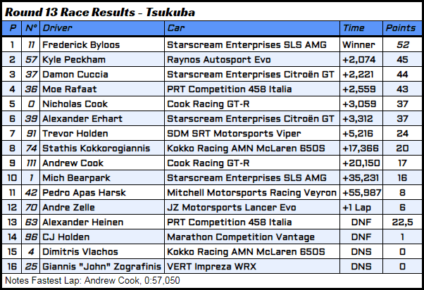 R13 - 3 - Race Results.PNG