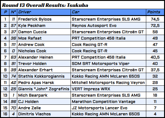 R13 - 4 - Overall Results.PNG